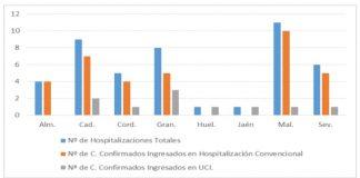 Cádiz vuelve a controlar el número de nuevos casos de coronavirus